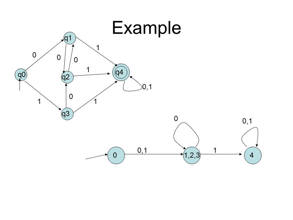 Example q0 q1 q2 q3 q4 0 0 0 0 0,1 1 1 1 1 01,2,34 0,11 0