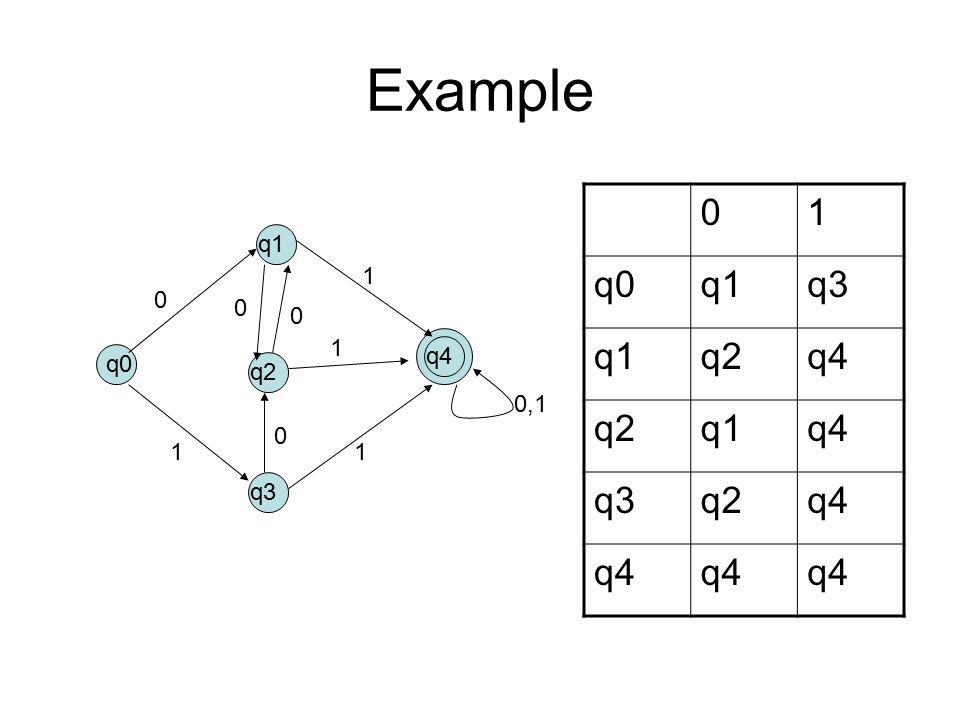 Example q0 q1 q2 q3 q4 0 0 0 0 0,1 1 1 1 1 01 q0q1q3 q1q2q4 q2q1q4 q3q2q4