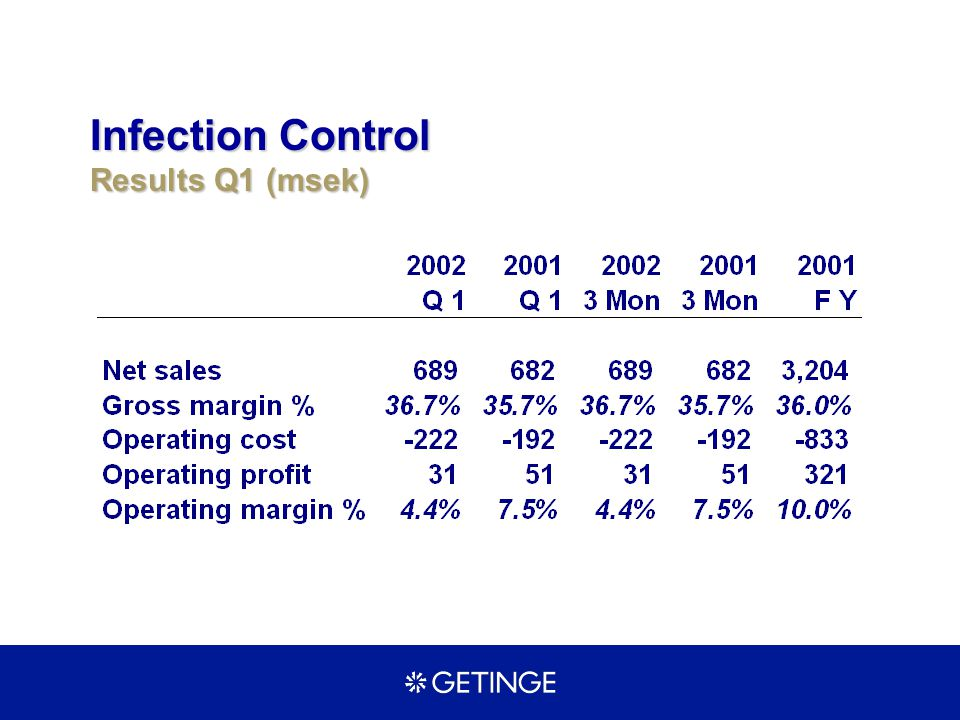 Infection Control Results Q1 (msek)