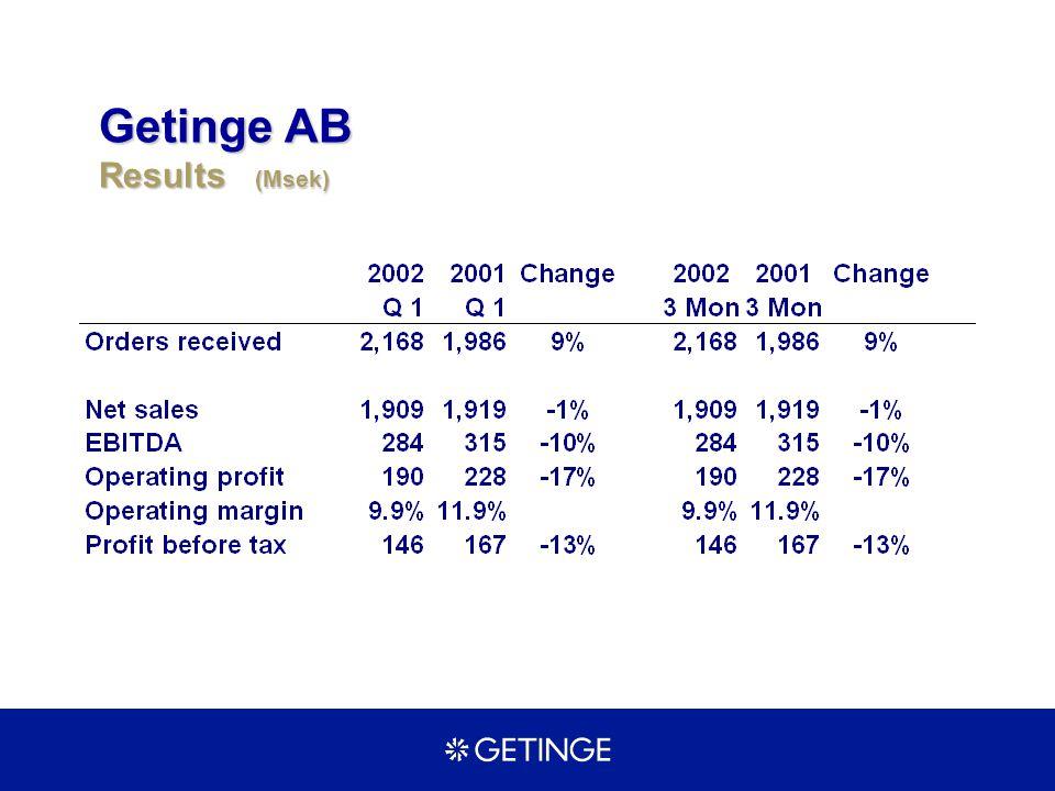 Getinge AB Results (Msek)