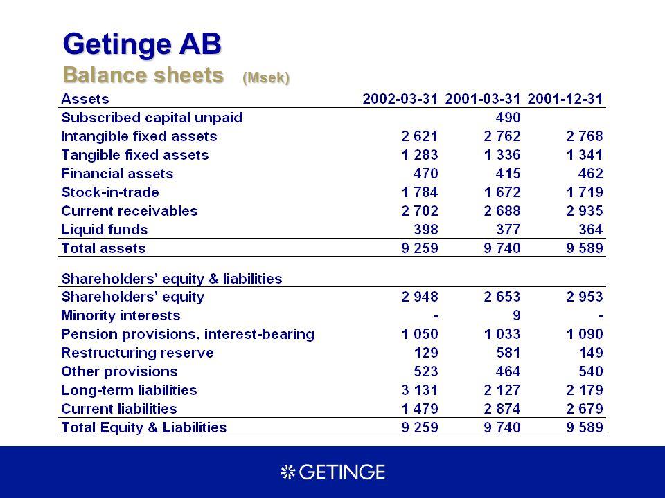 Getinge AB Balance sheets (Msek)