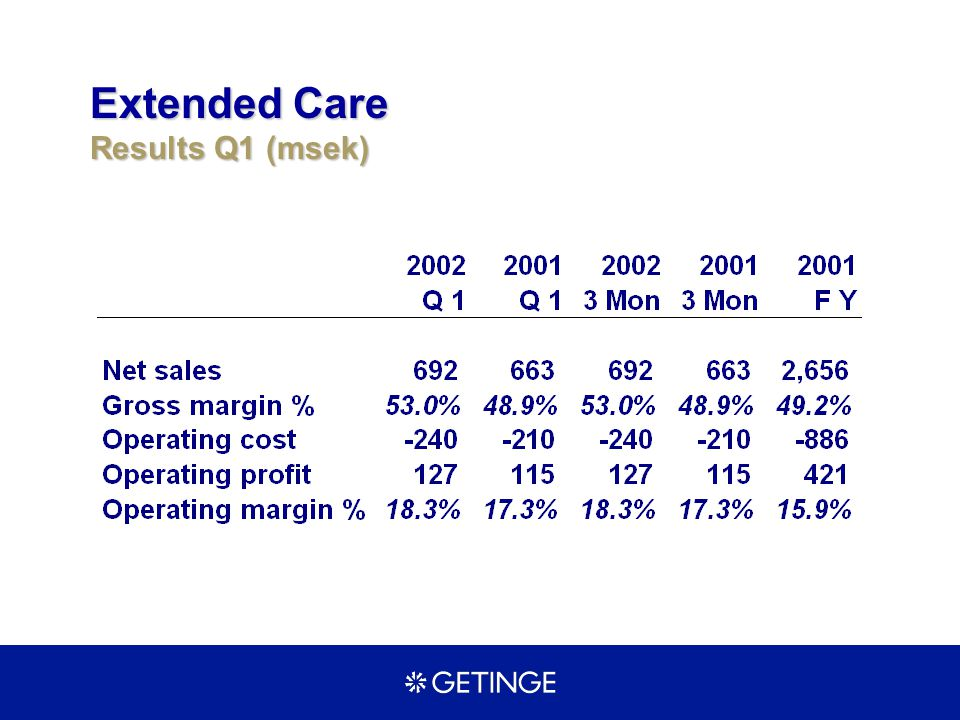 Extended Care Results Q1 (msek)