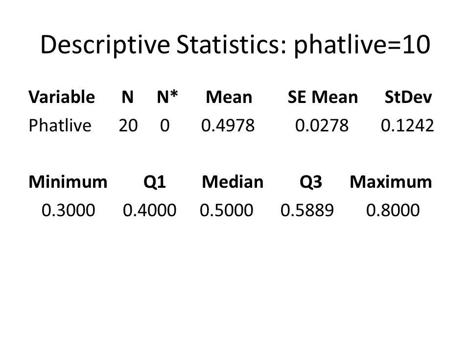 Let's Look At A Stem Plot Stem-and-leaf of phatlive=10 (N = 20) Leaf Unit = 0.010 3 00 3 4 00000 4 5 0000000 5 5 6 000 6 7 0 7 8 0