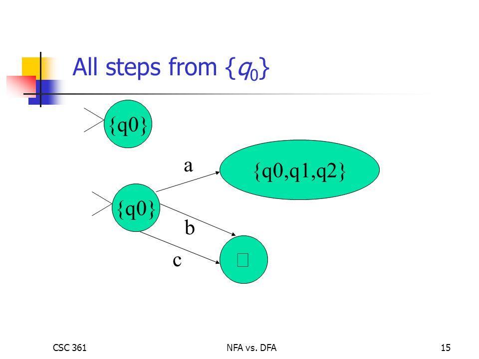 CSC 361NFA vs. DFA15 {q0} {q0,q1,q2} a b c  All steps from {q 0 }
