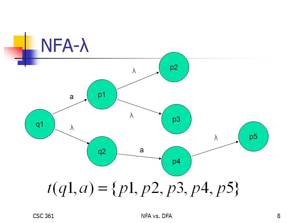 CSC 361NFA vs. DFA8 NFA-λ q1 p1 q2 p3 p2 a λ λ λ p4 a p5 λ