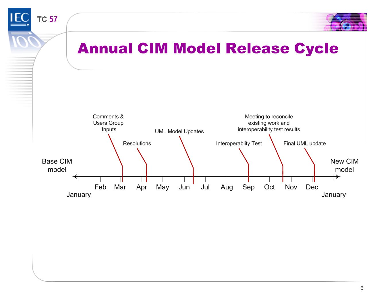 TC 57 Annual CIM Model Release Cycle 6