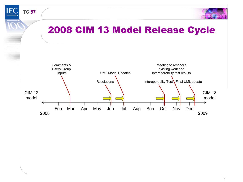 TC 57 2008 CIM 13 Model Release Cycle 7