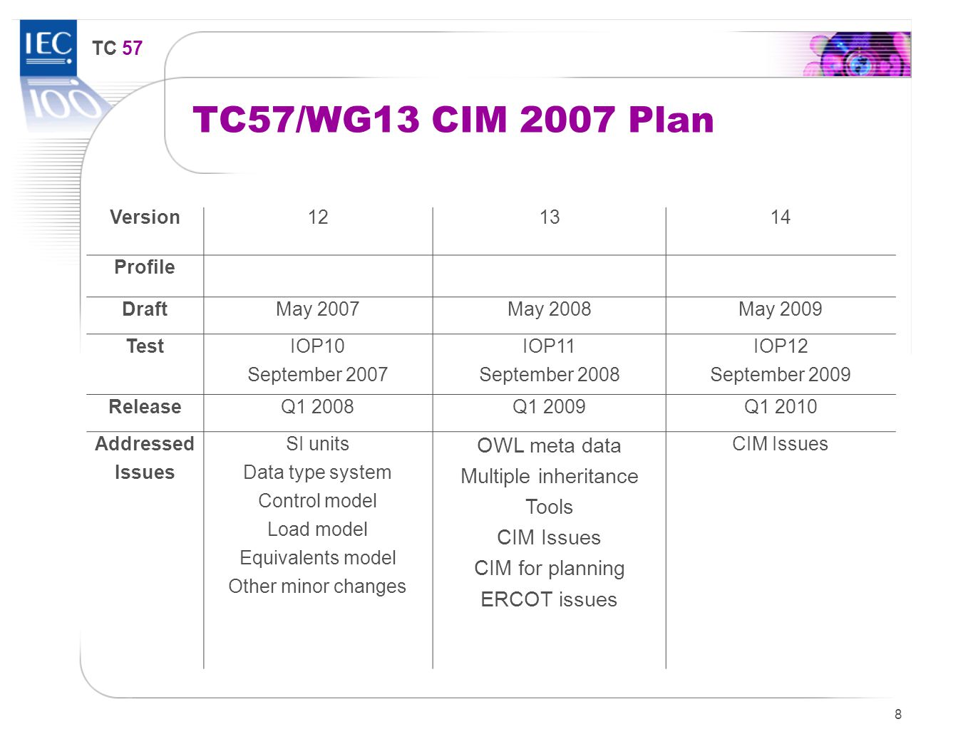 TC 57 8 TC57/WG13 CIM 2007 Plan Version121314 Profile DraftMay 2007May 2008May 2009 Test IOP10 September 2007 IOP11 September 2008 IOP12 September 2009 ReleaseQ1 2008Q1 2009Q1 2010 Addressed Issues SI units Data type system Control model Load model Equivalents model Other minor changes OWL meta data Multiple inheritance Tools CIM Issues CIM for planning ERCOT issues CIM Issues
