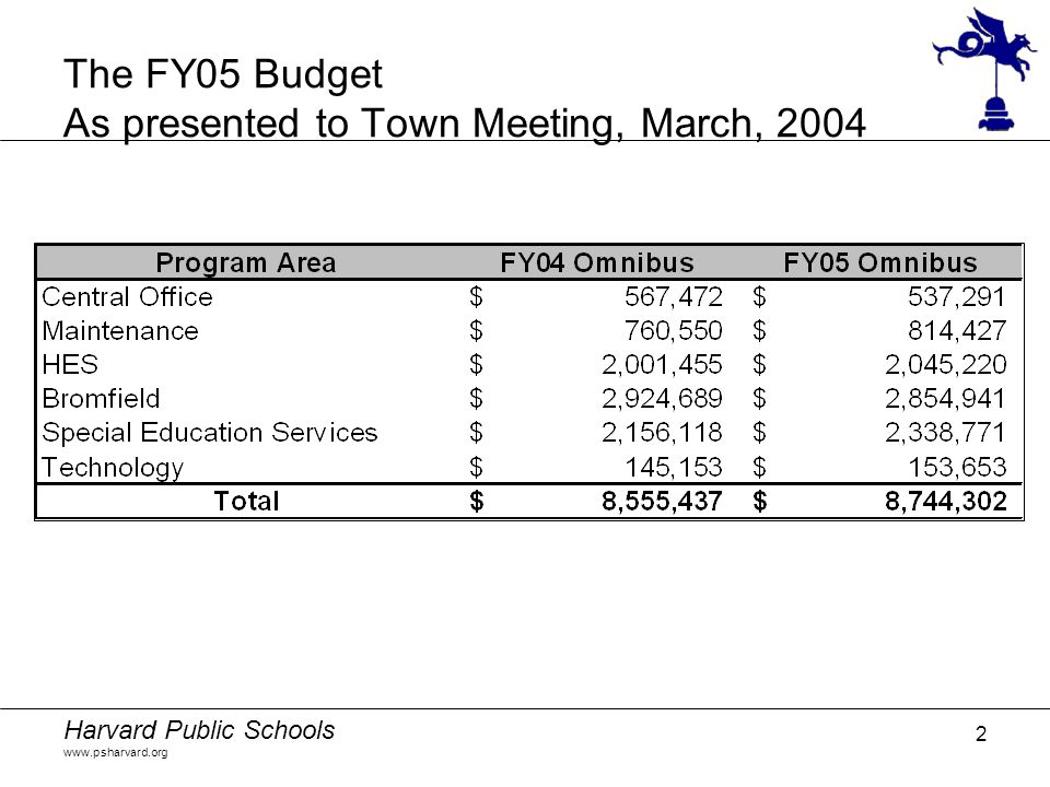 Harvard Public Schools www.psharvard.org 2 The FY05 Budget As presented to Town Meeting, March, 2004