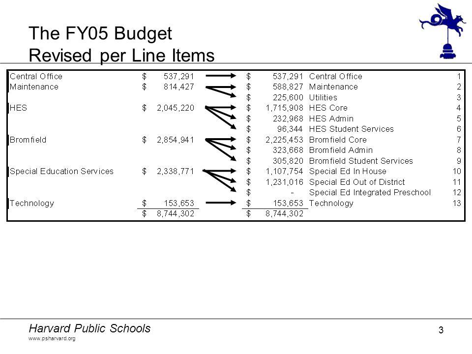 Harvard Public Schools www.psharvard.org 3 The FY05 Budget Revised per Line Items
