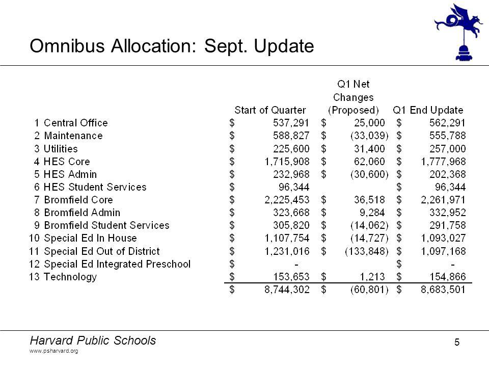 Harvard Public Schools www.psharvard.org 5 Omnibus Allocation: Sept. Update