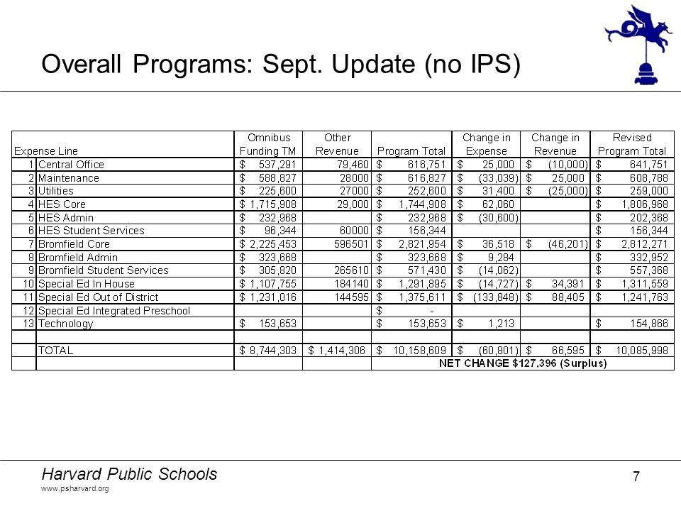 Harvard Public Schools www.psharvard.org 7 Overall Programs: Sept. Update (no IPS)