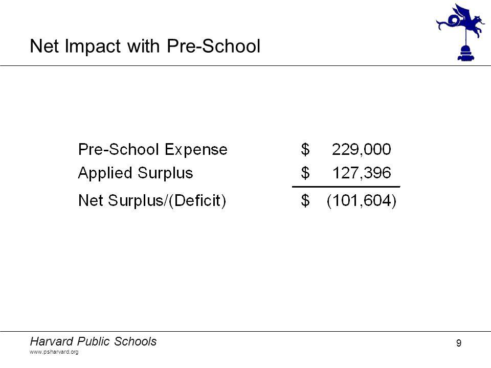 Harvard Public Schools www.psharvard.org 9 Net Impact with Pre-School