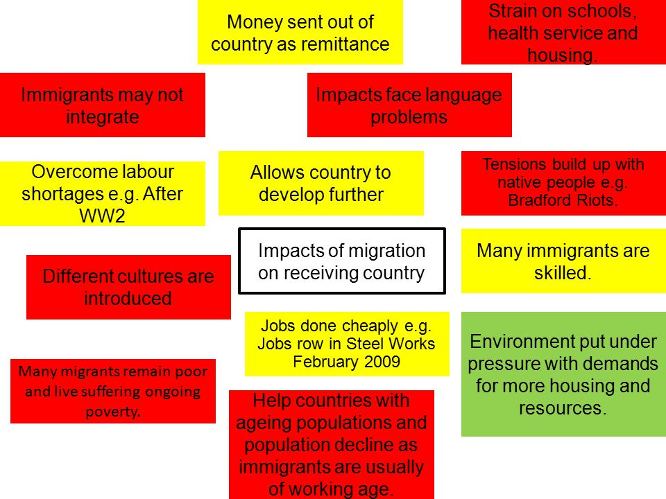 Many migrants remain poor and live suffering ongoing poverty. Immigrants may not integrate Impacts face language problems Tensions build up with nativ
