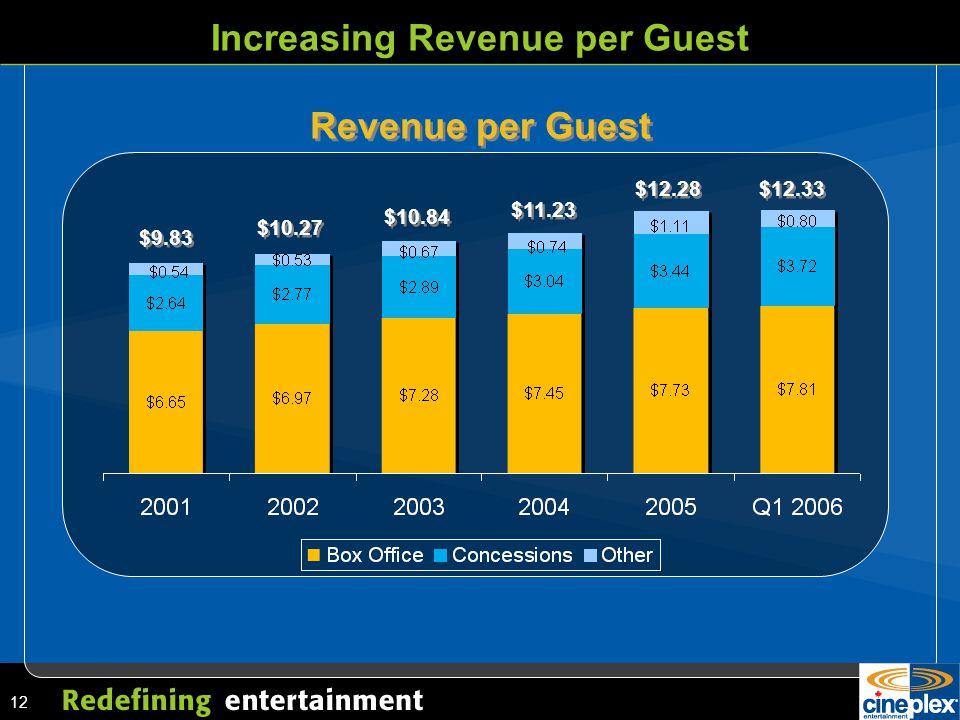 12 Increasing Revenue per Guest $9.83 $10.27 $11.23 $10.84 $12.28 $12.33 Revenue per Guest