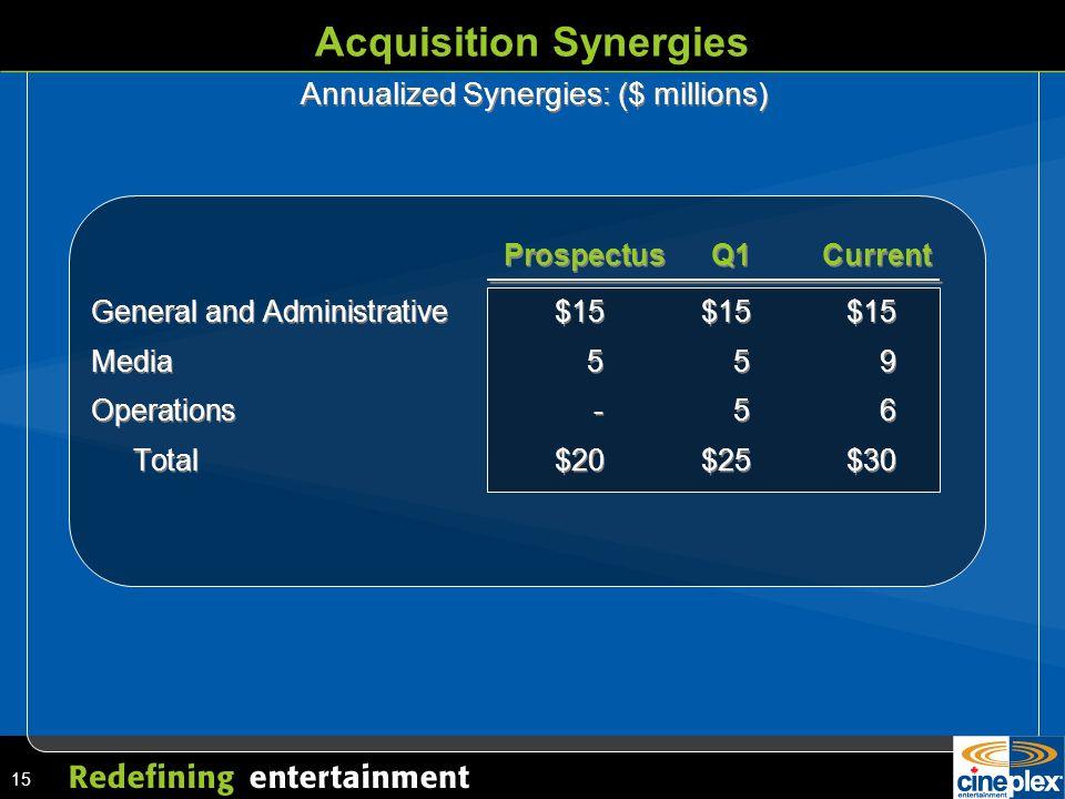 15 ProspectusQ1Current Acquisition Synergies Annualized Synergies: ($ millions) General and Administrative$15$15$15 Media559 Operations-56 Total$20$25$30 General and Administrative$15$15$15 Media559 Operations-56 Total$20$25$30