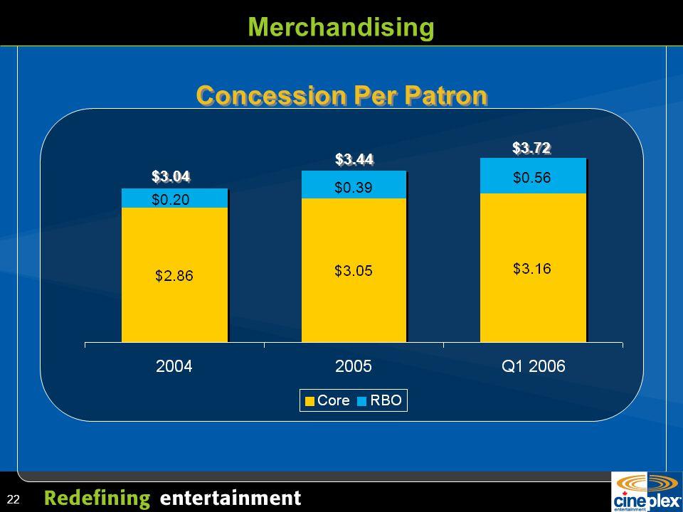 22 Merchandising Concession Per Patron $3.04 $3.44 $3.72 $0.20 $0.39 $0.56