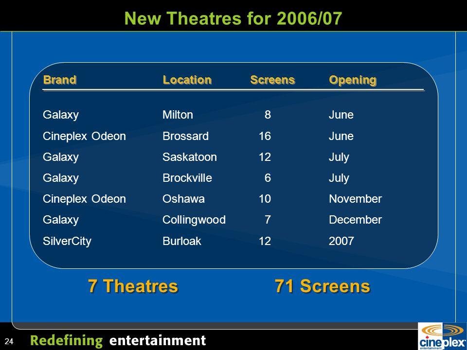 24 New Theatres for 2006/07 7 Theatres71 Screens BrandLocationScreensOpening Galaxy Milton 8June Cineplex Odeon Brossard 16June GalaxySaskatoon 12July Galaxy Brockville 6July Cineplex Odeon Oshawa 10November Galaxy Collingwood 7December SilverCityBurloak 122007