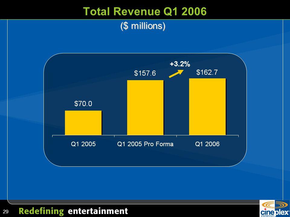 29 Total Revenue Q1 2006 ($ millions) +3.2%