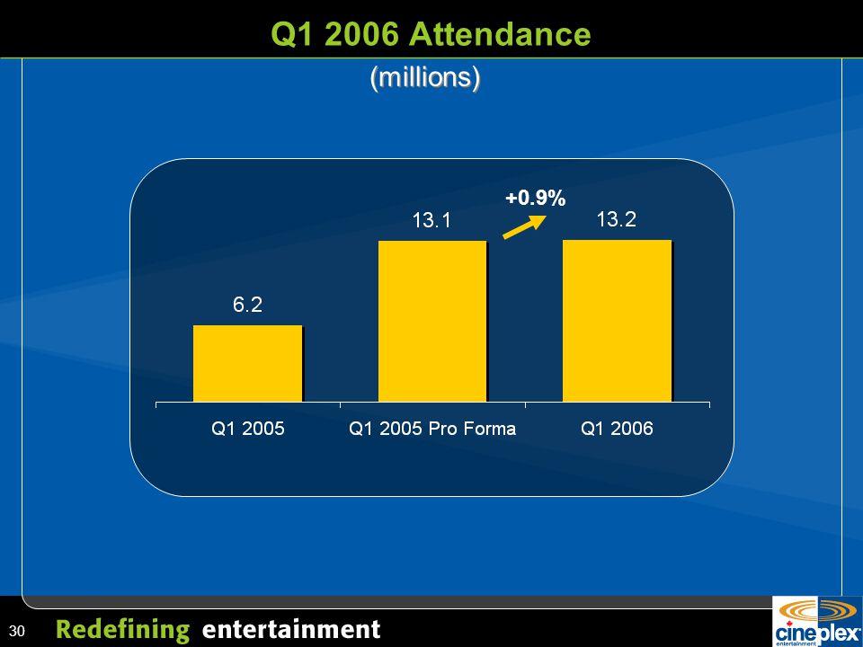 30 Q1 2006 Attendance (millions) +0.9%