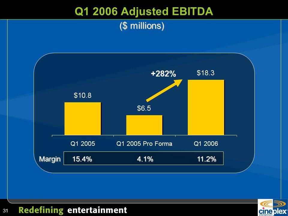 31 Q1 2006 Adjusted EBITDA ($ millions) Margin15.4%4.1%11.2% +282%