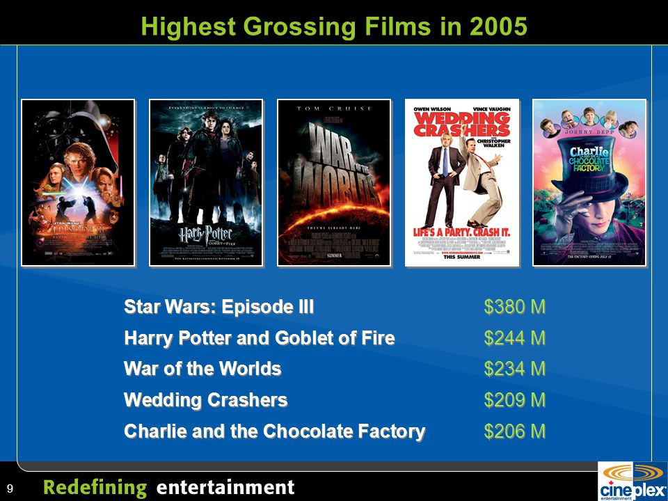 9 Highest Grossing Films in 2005 Star Wars: Episode III$380 M Harry Potter and Goblet of Fire$244 M War of the Worlds$234 M Wedding Crashers$209 M Charlie and the Chocolate Factory$206 M Star Wars: Episode III$380 M Harry Potter and Goblet of Fire$244 M War of the Worlds$234 M Wedding Crashers$209 M Charlie and the Chocolate Factory$206 M