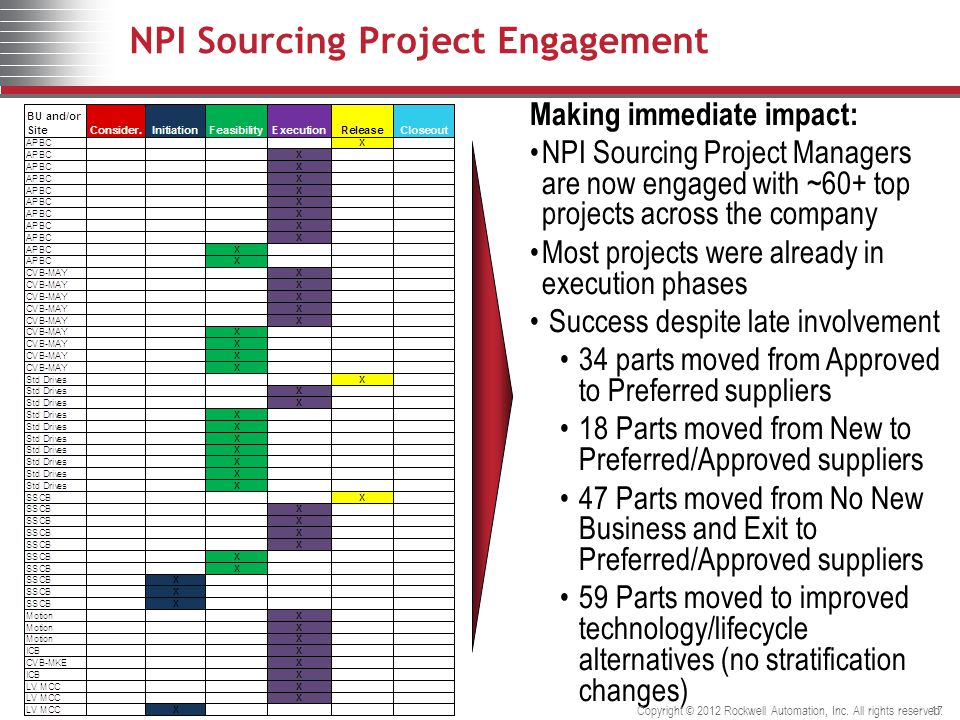 17 NPI Sourcing Project Engagement Making immediate impact: NPI Sourcing Project Managers are now engaged with ~60+ top projects across the company Most projects were already in execution phases Success despite late involvement 34 parts moved from Approved to Preferred suppliers 18 Parts moved from New to Preferred/Approved suppliers 47 Parts moved from No New Business and Exit to Preferred/Approved suppliers 59 Parts moved to improved technology/lifecycle alternatives (no stratification changes) Copyright © 2012 Rockwell Automation, Inc.