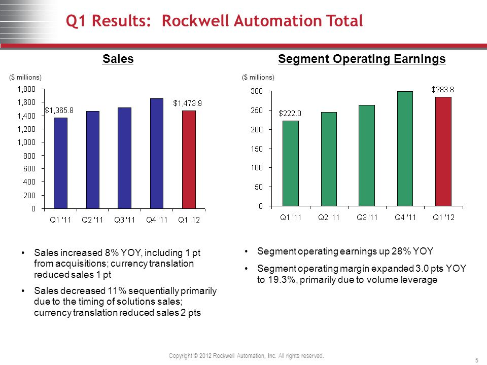 Q1 Results: Rockwell Automation Total ($ millions) SalesSegment Operating Earnings Sales increased 8% YOY, including 1 pt from acquisitions; currency translation reduced sales 1 pt Sales decreased 11% sequentially primarily due to the timing of solutions sales; currency translation reduced sales 2 pts Segment operating earnings up 28% YOY Segment operating margin expanded 3.0 pts YOY to 19.3%, primarily due to volume leverage Copyright © 2012 Rockwell Automation, Inc.