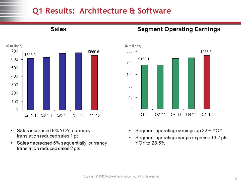 Q1 Results: Architecture & Software ($ millions) Sales Segment Operating Earnings ($ millions) Sales increased 6% YOY; currency translation reduced sales 1 pt Sales decreased 5% sequentially; currency translation reduced sales 2 pts Segment operating earnings up 22% YOY Segment operating margin expanded 3.7 pts YOY to 28.6% Copyright © 2012 Rockwell Automation, Inc.