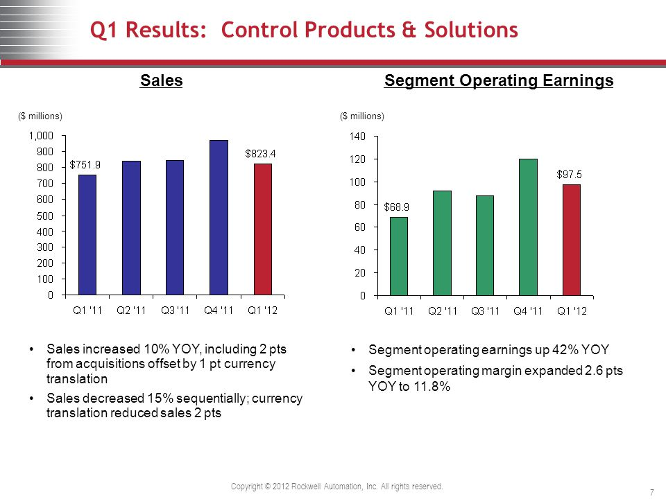 Q1 Results: Control Products & Solutions ($ millions) SalesSegment Operating Earnings ($ millions) Sales increased 10% YOY, including 2 pts from acquisitions offset by 1 pt currency translation Sales decreased 15% sequentially; currency translation reduced sales 2 pts Segment operating earnings up 42% YOY Segment operating margin expanded 2.6 pts YOY to 11.8% Copyright © 2012 Rockwell Automation, Inc.