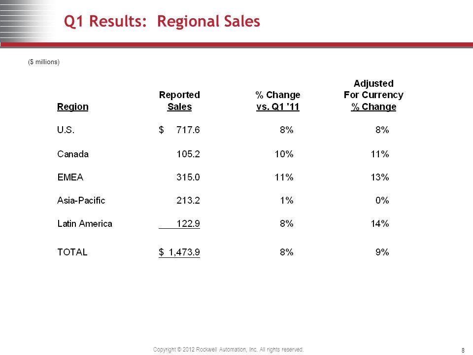 Q1 Results: Regional Sales ($ millions) 8