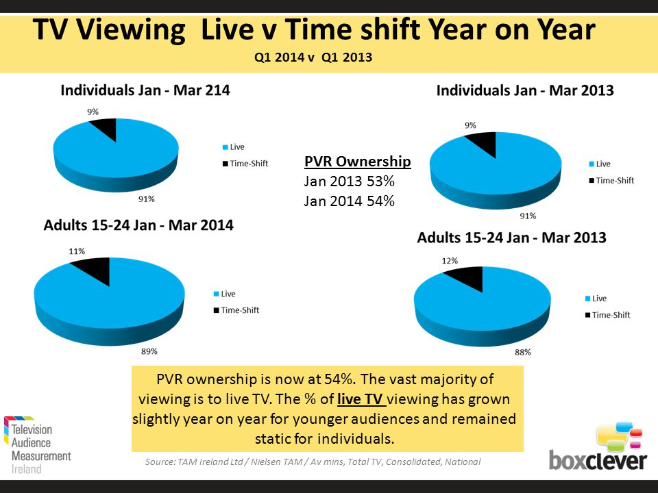 PVR ownership is now at 54%. The vast majority of viewing is to live TV.