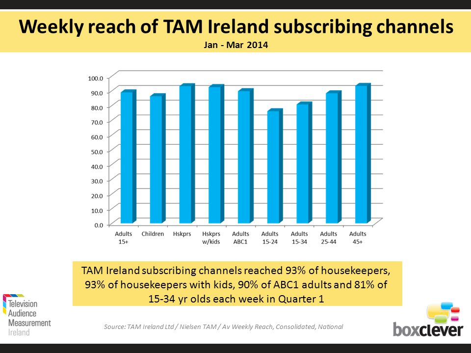 TAM Ireland subscribing channels reached 93% of housekeepers, 93% of housekeepers with kids, 90% of ABC1 adults and 81% of 15-34 yr olds each week in Quarter 1 Weekly reach of TAM Ireland subscribing channels Jan - Mar 2014 Source: TAM Ireland Ltd / Nielsen TAM / Av Weekly Reach, Consolidated, National