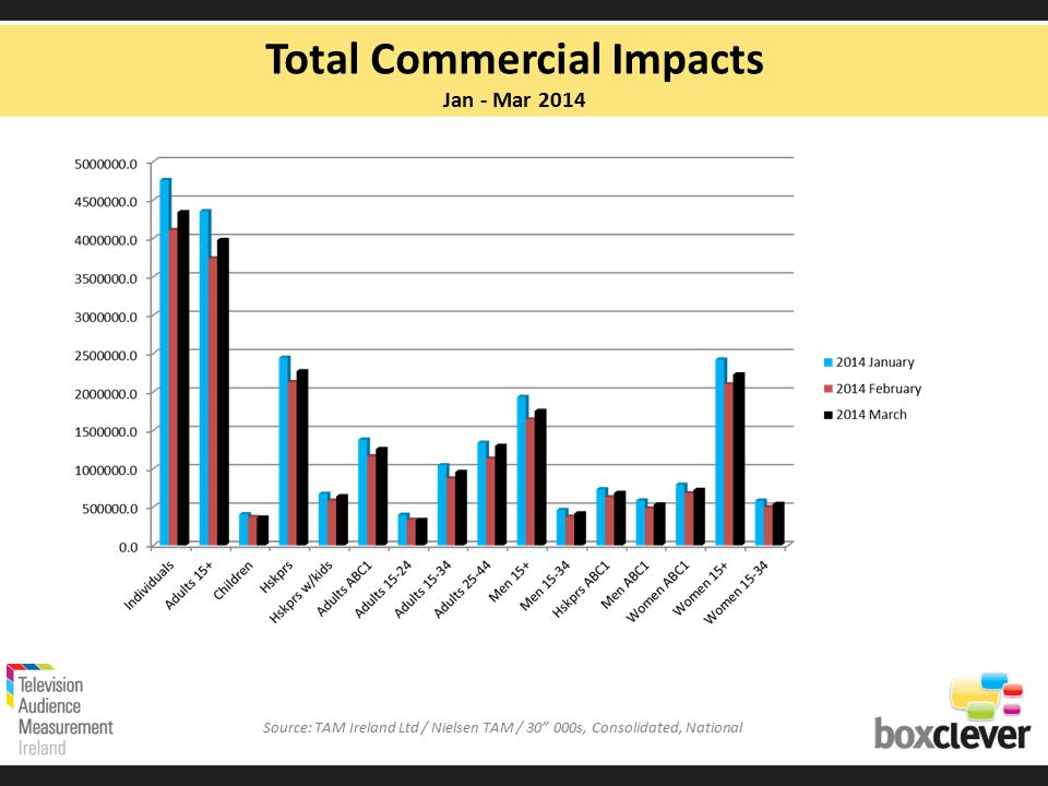 Total Commercial Impacts Jan - Mar 2014 Source: TAM Ireland Ltd / Nielsen TAM / 30 000s, Consolidated, National