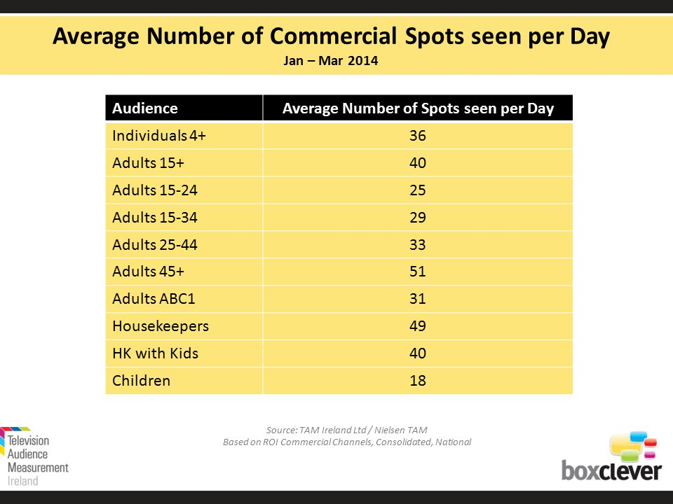 Average Number of Commercial Spots seen per Day Jan – Mar 2014 AudienceAverage Number of Spots seen per Day Individuals 4+36 Adults 15+40 Adults 15-2425 Adults 15-3429 Adults 25-4433 Adults 45+51 Adults ABC131 Housekeepers49 HK with Kids40 Children18 Source: TAM Ireland Ltd / Nielsen TAM Based on ROI Commercial Channels, Consolidated, National