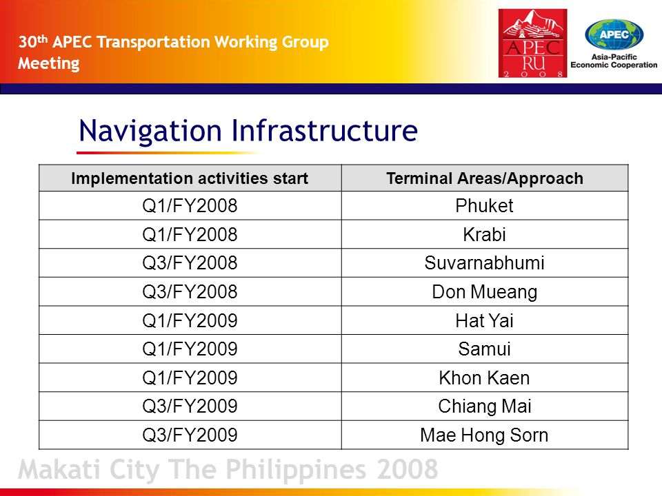 Navigation Infrastructure Makati City The Philippines 2008 30 th APEC Transportation Working Group Meeting Implementation activities startTerminal Areas/Approach Q1/FY2008Phuket Q1/FY2008Krabi Q3/FY2008Suvarnabhumi Q3/FY2008Don Mueang Q1/FY2009Hat Yai Q1/FY2009Samui Q1/FY2009Khon Kaen Q3/FY2009Chiang Mai Q3/FY2009Mae Hong Sorn