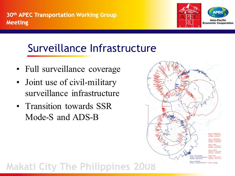 Surveillance Infrastructure Makati City The Philippines 2008 30 th APEC Transportation Working Group Meeting Full surveillance coverage Joint use of civil-military surveillance infrastructure Transition towards SSR Mode-S and ADS-B