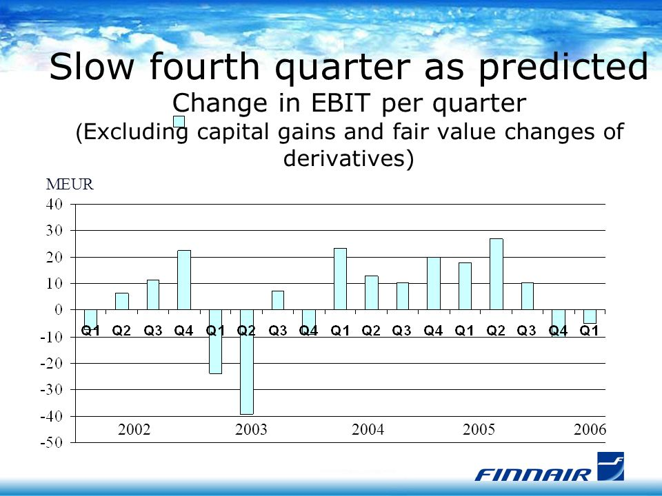 MEUR 2003 Slow fourth quarter as predicted Change in EBIT per quarter ( Excluding capital gains and fair value changes of derivatives) 2004200520022006