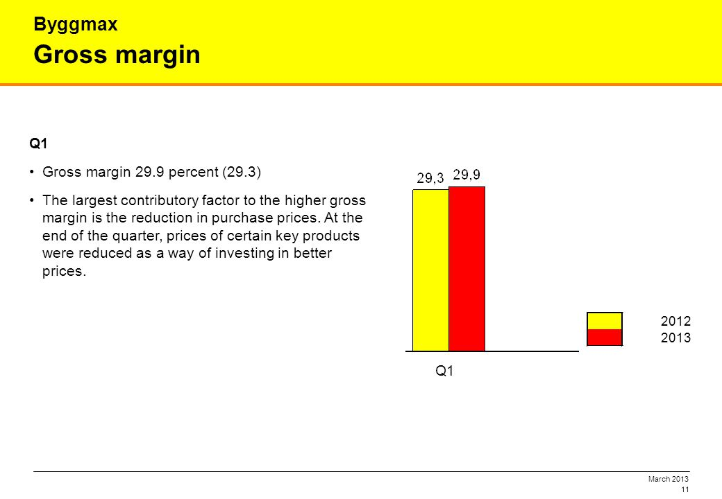 March 2013 11 Gross margin Byggmax Q1 Gross margin 29.9 percent (29.3) The largest contributory factor to the higher gross margin is the reduction in