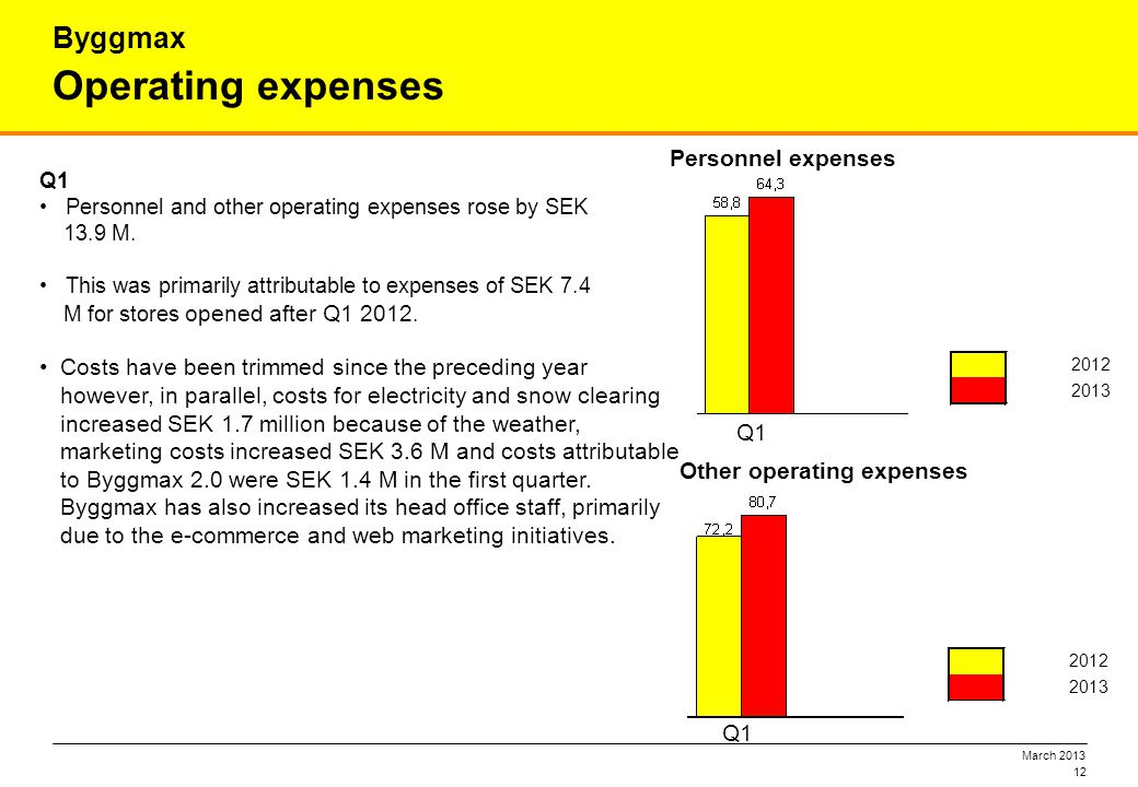 March 2013 12 Operating expenses Byggmax Q1 Personnel and other operating expenses rose by SEK 13.9 M. This was primarily attributable to expenses of
