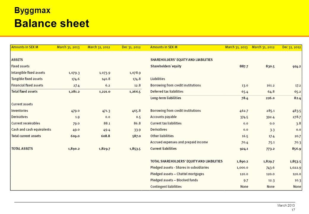 March 2013 17 Balance sheet Byggmax