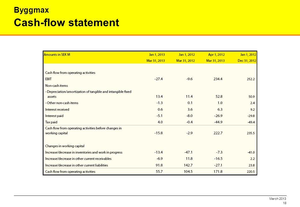 March 2013 18 Cash-flow statement Byggmax