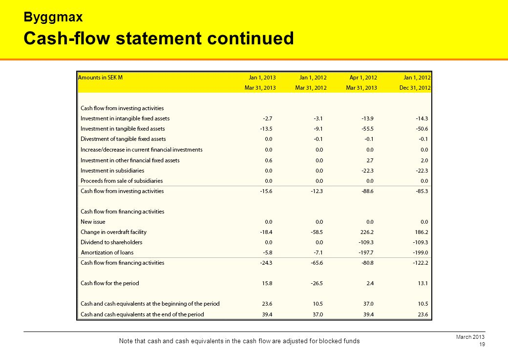 March 2013 19 Cash-flow statement continued Byggmax Note that cash and cash equivalents in the cash flow are adjusted for blocked funds
