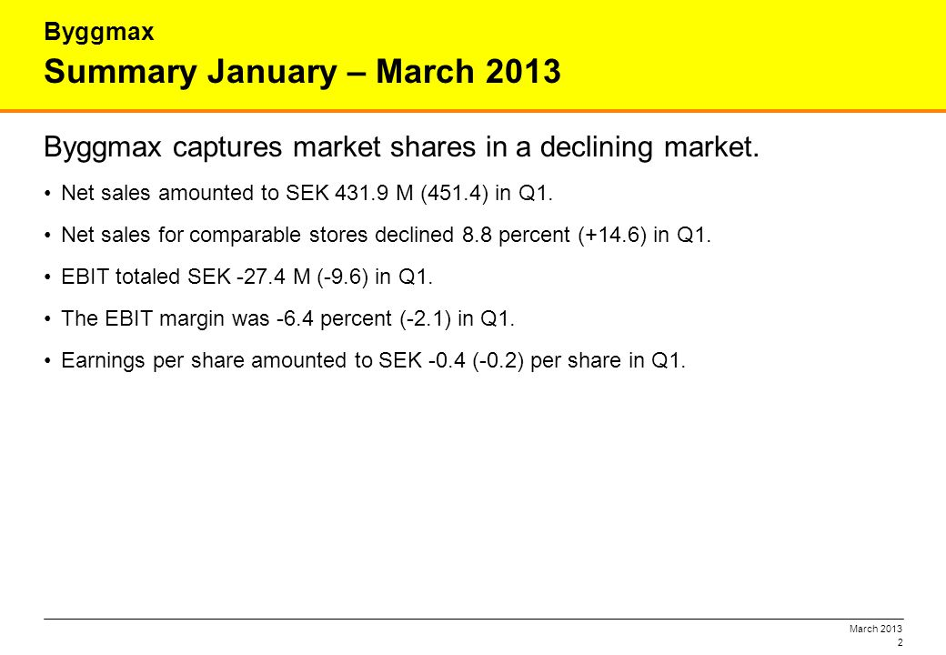 March 2013 Summary January – March 2013 Byggmax captures market shares in a declining market. Net sales amounted to SEK 431.9 M (451.4) in Q1. Net sal