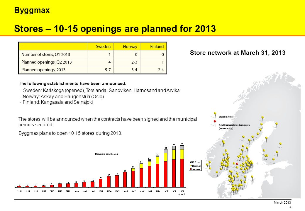 March 2013 4 Stores – 10-15 openings are planned for 2013 Byggmax The following establishments have been announced: - Sweden: Karlskoga (opened), Tors