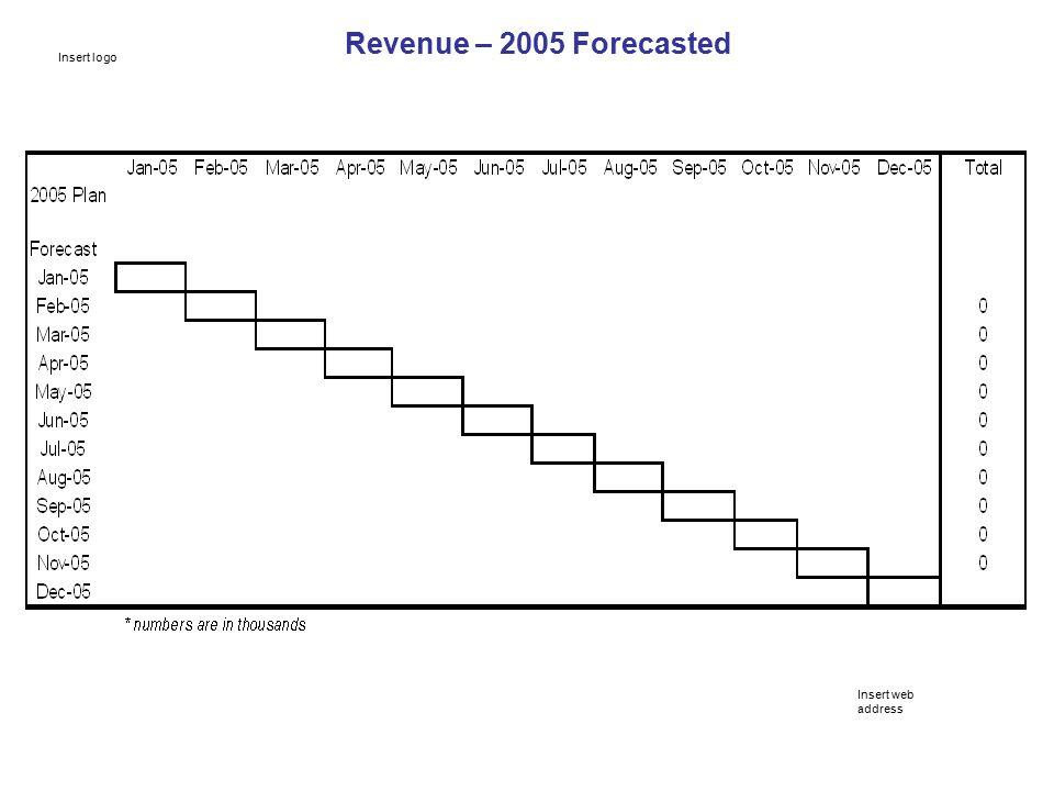 Revenue – 2005 Forecasted Insert web address Insert logo
