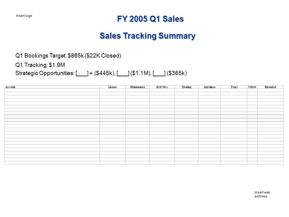 Q1 Bookings Target: $865k ($22K Closed) Q1 Tracking: $1.9M Strategic Opportunities: [___] + ($445k), [___] ($1.1M), [___] ($365k) Insert web address Insert logo FY 2005 Q1 Sales Sales Tracking Summary