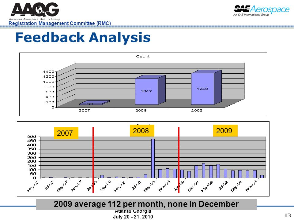 Atlanta Georgia July 20 - 21, 2010 Registration Management Committee (RMC) 13 Feedback Analysis 2009 average 112 per month, none in December 2007 20082009
