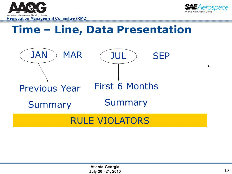 Atlanta Georgia July 20 - 21, 2010 Registration Management Committee (RMC) 17 Time – Line, Data Presentation JAN MAR JUL SEP First 6 Months Summary Previous Year Summary RULE VIOLATORS