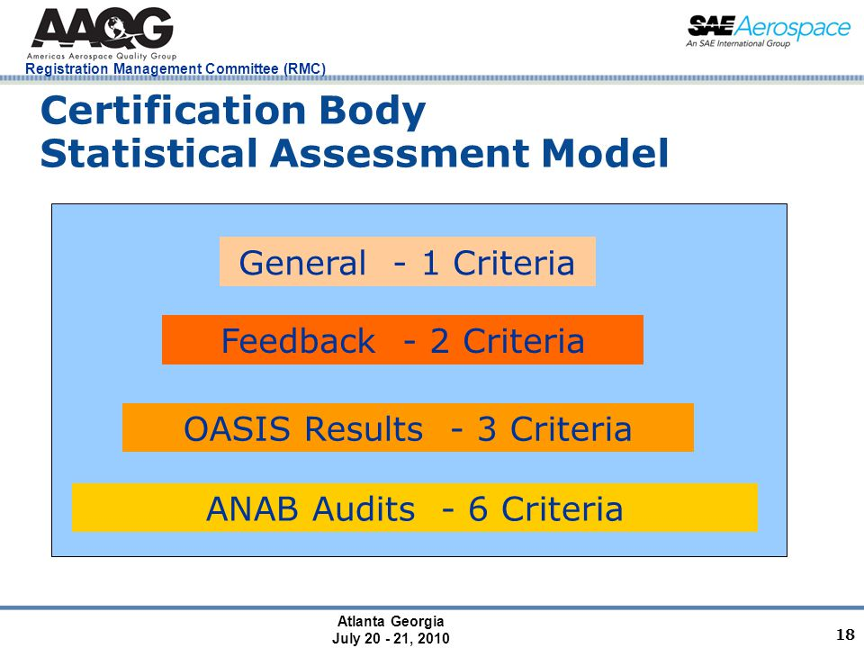 Atlanta Georgia July 20 - 21, 2010 Registration Management Committee (RMC) 18 Certification Body Statistical Assessment Model ANAB Audits - 6 Criteria OASIS Results - 3 Criteria Feedback - 2 Criteria General - 1 Criteria
